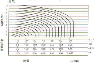 RSSM型微型电磁阀使用压力图